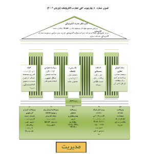 جدول مدیریت